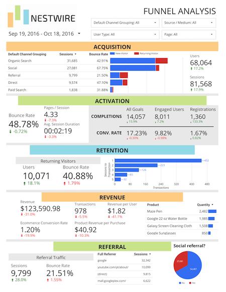 Nestwire AARRR customer funnel report