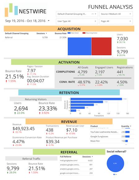 Nestwire AARRR funnel report referral traffic