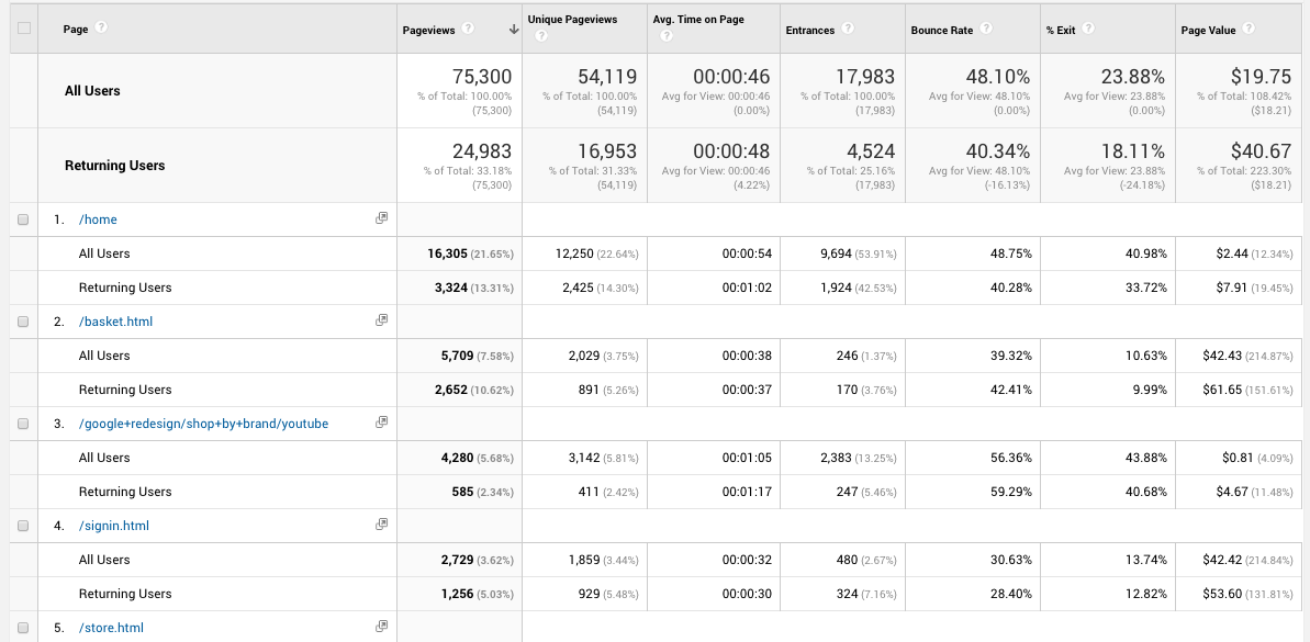 Google Analytics Returning Visitors Site Content