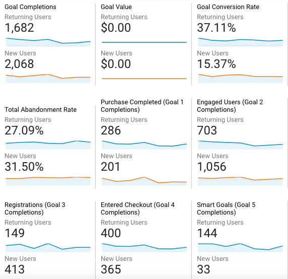 Google Analytics Returning Visitors