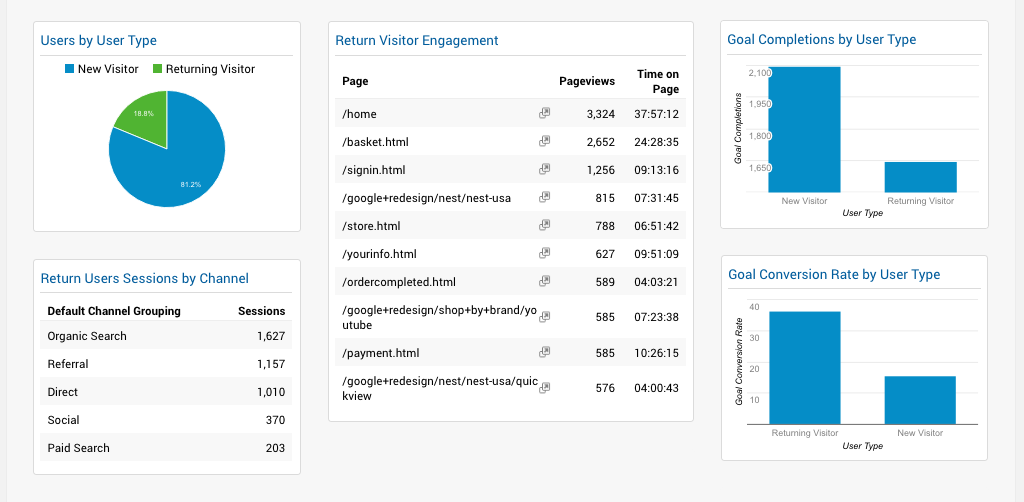 Google Analytics Returning Visitors Dashboard