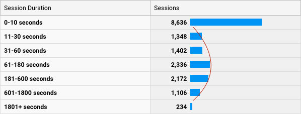 Increase engagement with Google Analytics: Session Duration