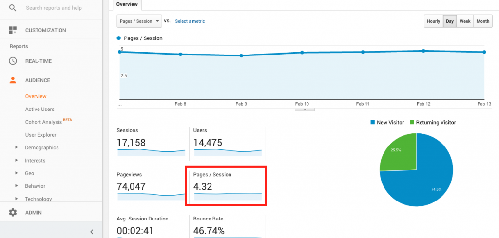 Increase engagement with google analytics - Pages / Session