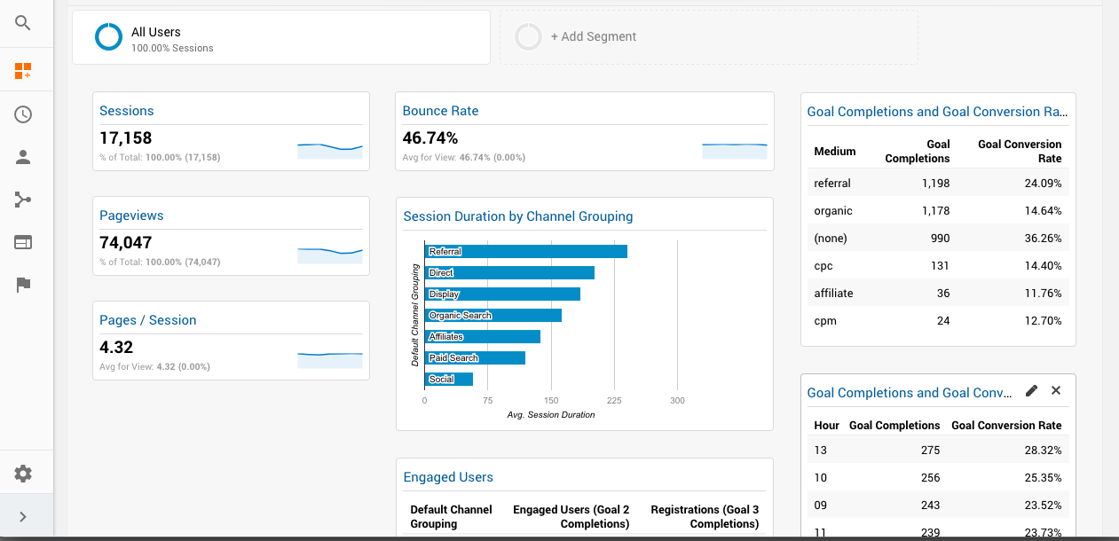 Increase Engagement with Google Analytics: Activation & Engagement Dashboard