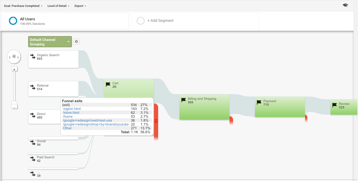 Use Google Analytics to Increase Revenue: Goal Flow Report