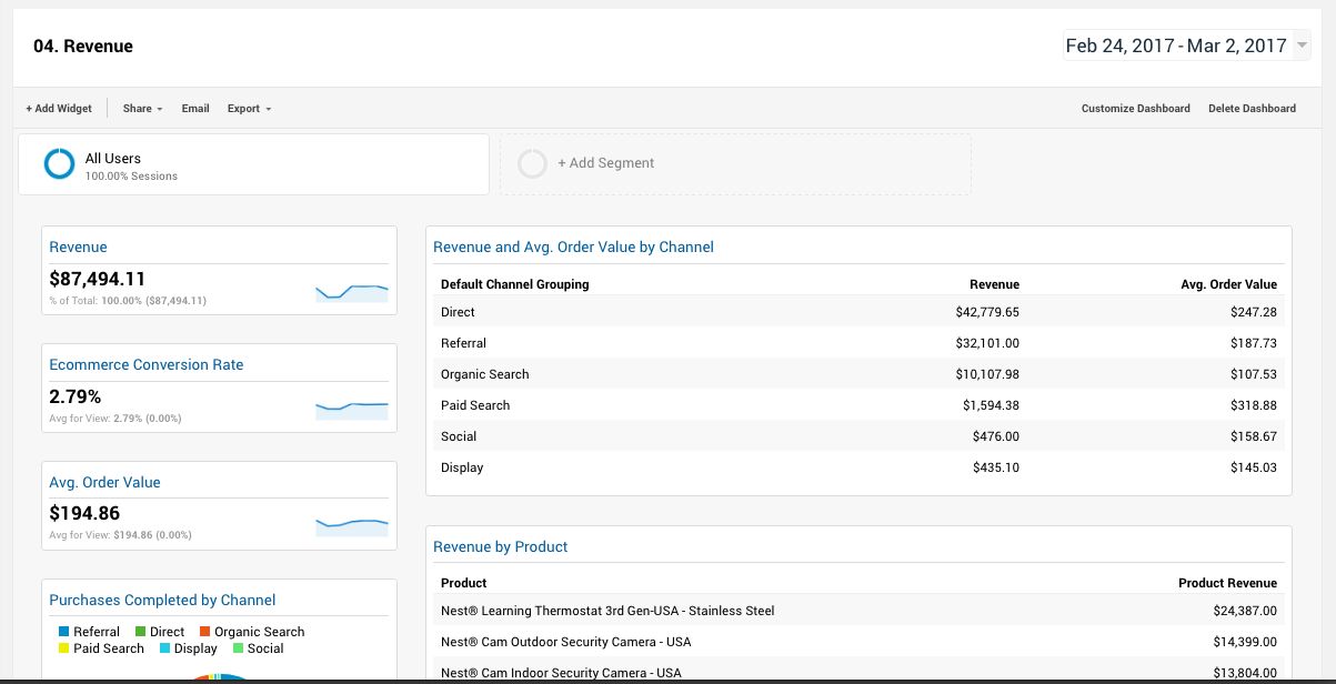 Google Analytics Increase Your Revenue Dashboard