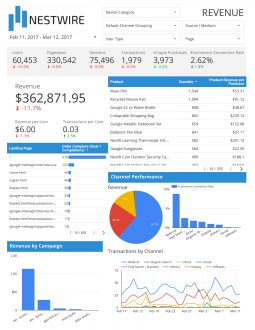 Analyze your funnel report
