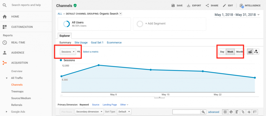 Data-driven marketing: Search Traffic Google Analytics report